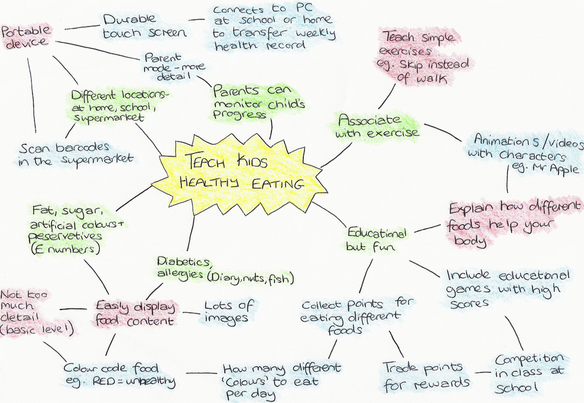parents and teachers mind mapping with children The ultimate parents and teachers guide to empowering children & teens with fundamental creativity carry out fun activities with children and teens to practice the creative skills mind mapping is a visual technique that works great with kids and help them prepare the ground for the.